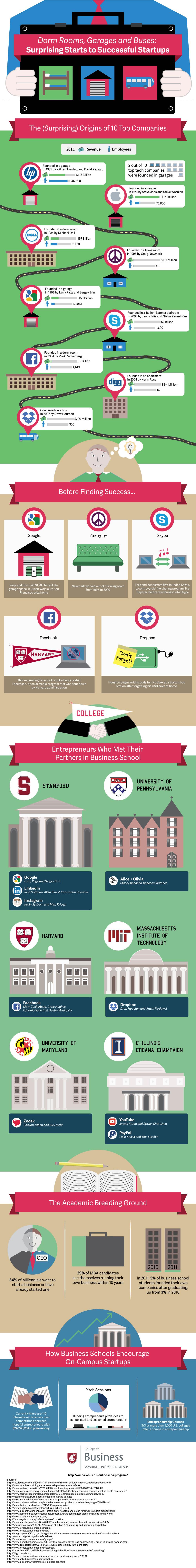 WSU-MBA-Surprising-Startups-5-27
