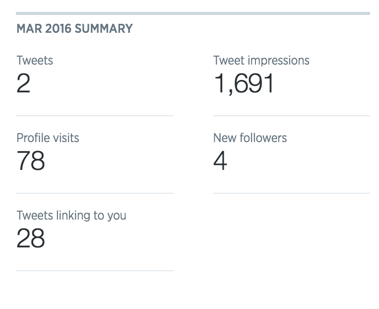 Twitter analytics March 2016