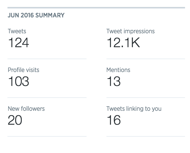 Twitter analytics July 2016