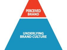 The Leadership Brand Principal