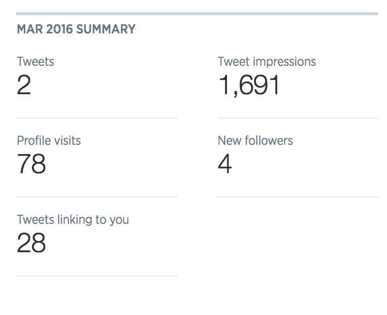 Twitter analytics March 2016