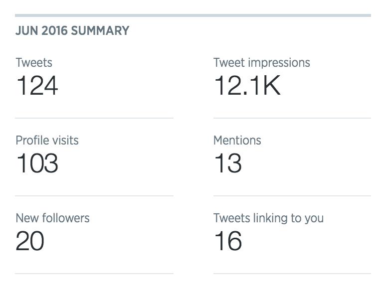 Twitter analytics July 2016